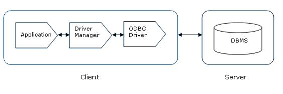 Image result for odbc driver manager